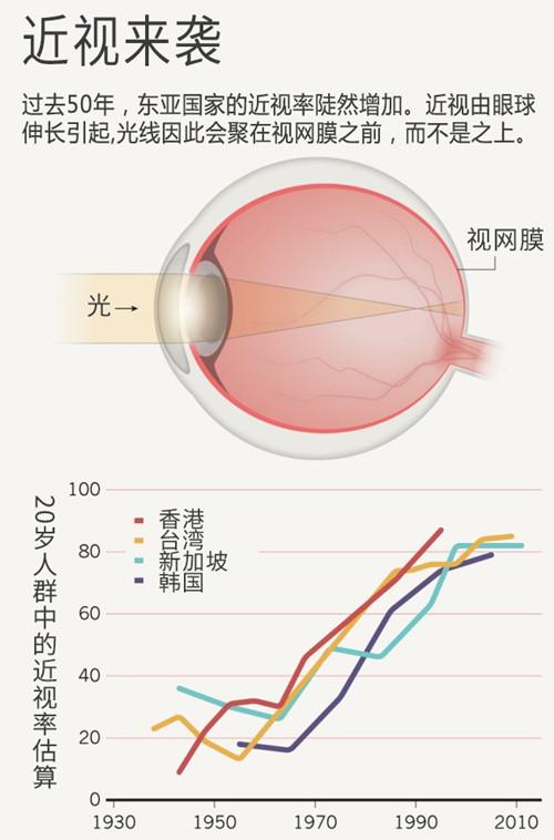 近视的重要原因:户外活动过少